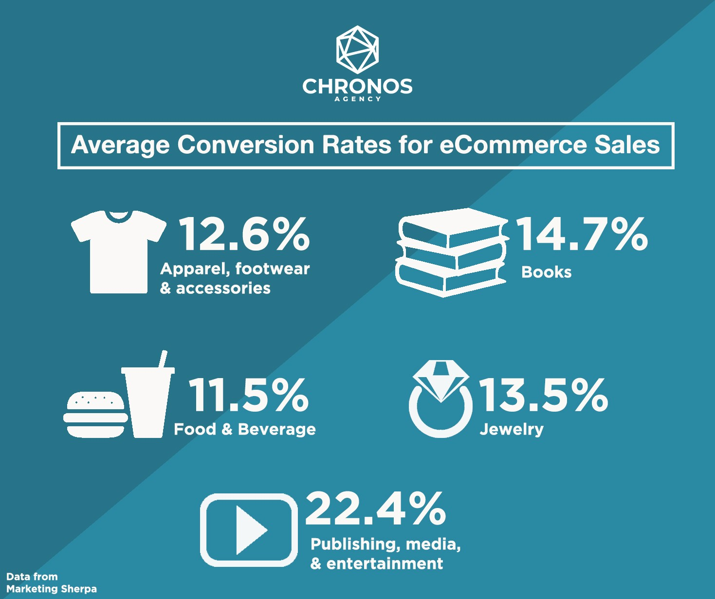 average conversion rates for ecommerce sales