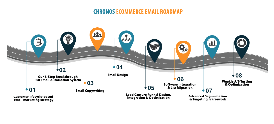 How To Choose The Right eCommerce Email Marketing Agency For You