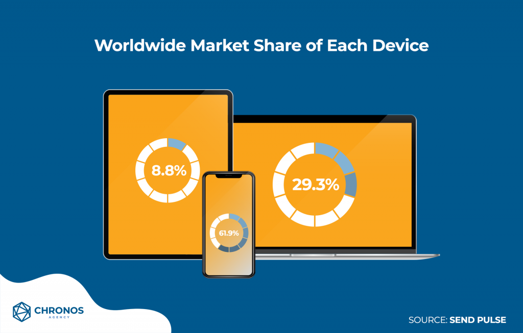 market share of devices visual