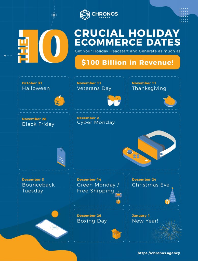 important ecommerce dates