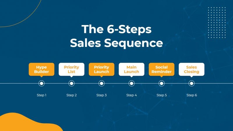 an illustration of the 6-steps email marketing sequence