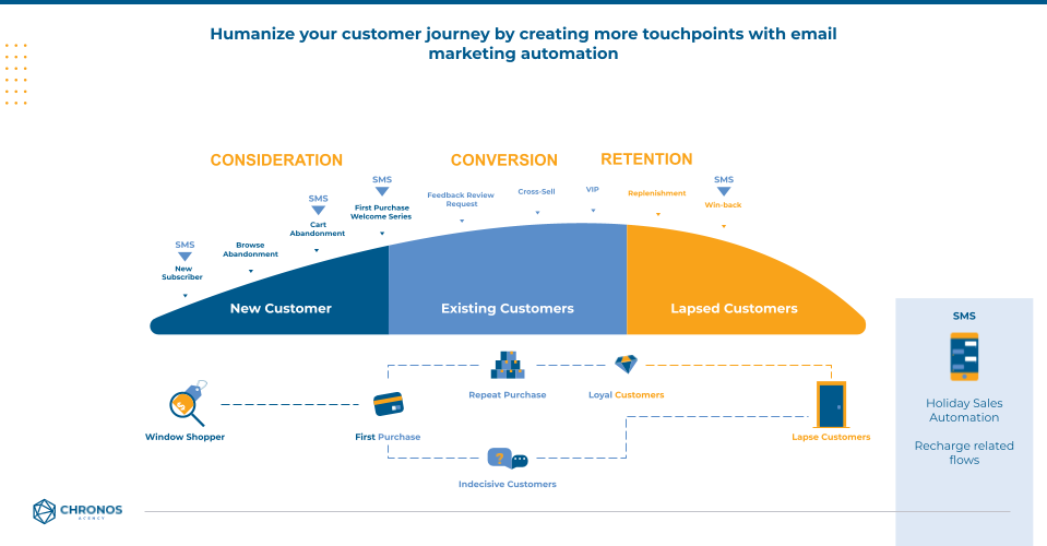 Graphic showing how email marketing can humanize the customer journey