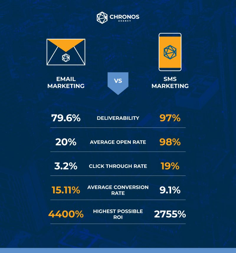 Comparision chart of SMS and email marketing stats